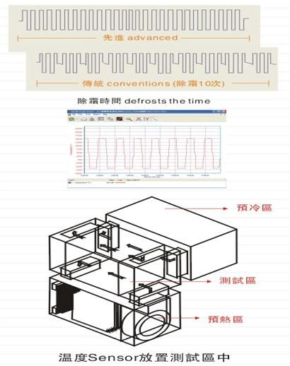 高端三箱式冷热冲击试验箱